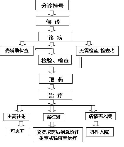 静脉输液的步骤和流程